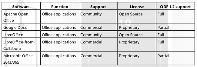 Comparison table of ODF 1.2 support in applications