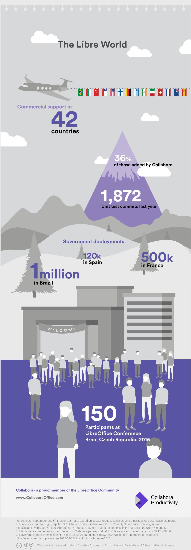 libreoffice_infographic_2016-bottom