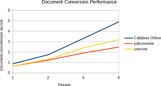 Graph showing improved conversion performance of Collabora Online