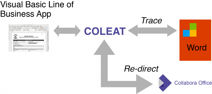 COLEAT - replace with Collabora Office