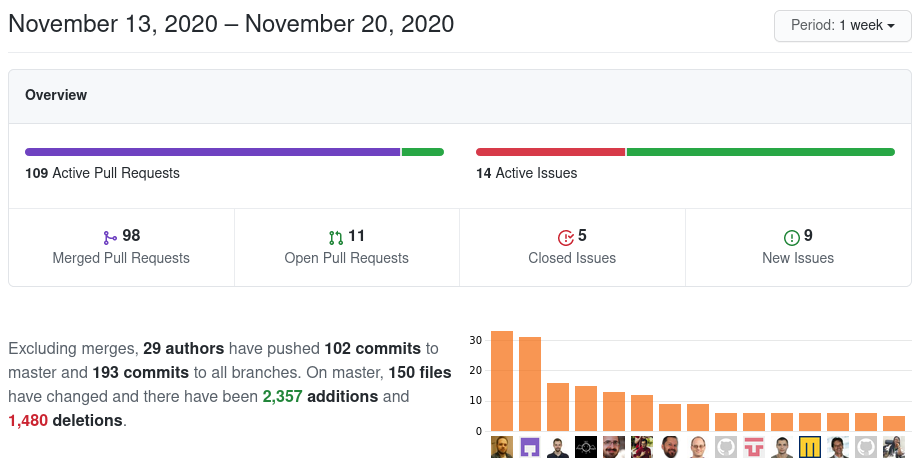 Screenshot of GitHub Pulse for Collabora Online
